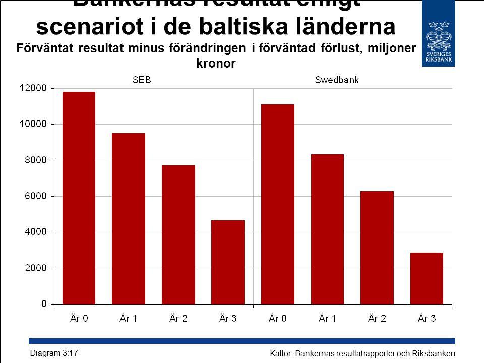 Bankernas resultat enligt scenariot i de baltiska länderna Förväntat resultat minus förändringen i förväntad förlust, miljoner kronor Diagram 3:17 Källor: Bankernas resultatrapporter och Riksbanken