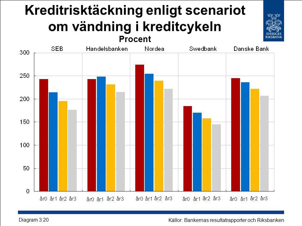 Kreditrisktäckning enligt scenariot om vändning i kreditcykeln Procent Diagram 3:20 Källor: Bankernas resultatrapporter och Riksbanken