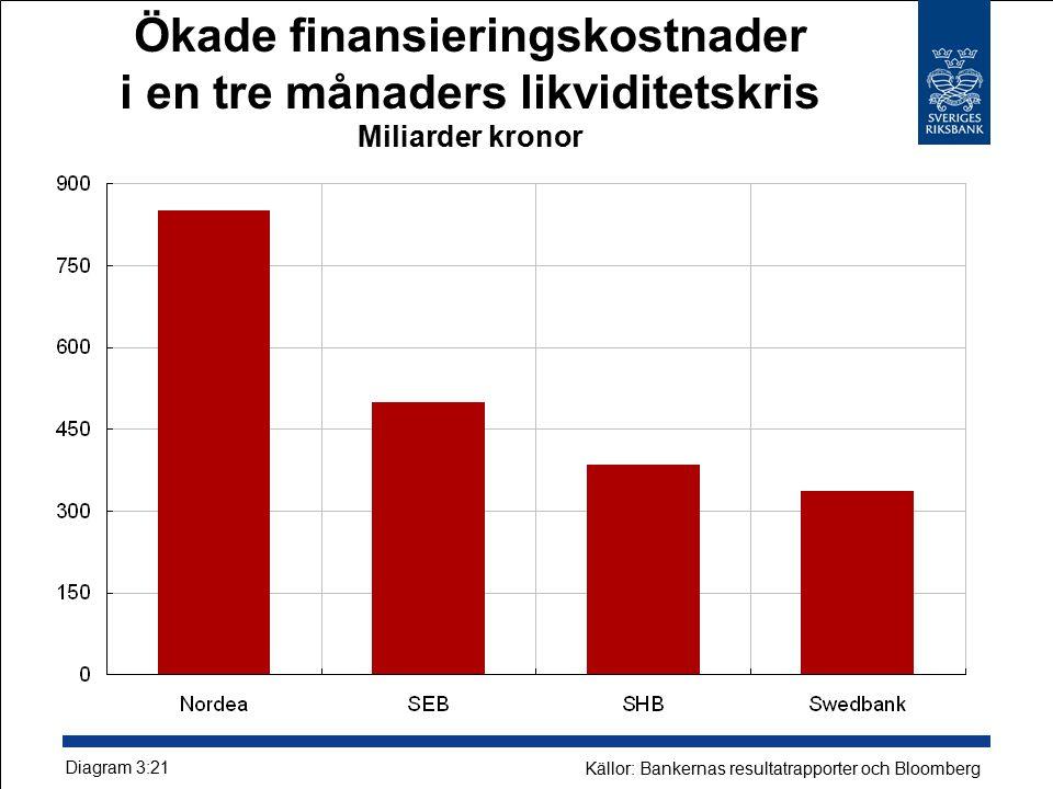 Ökade finansieringskostnader i en tre månaders likviditetskris Miljarder kronor Diagram 3:21 Källor: Bankernas resultatrapporter och Bloomberg
