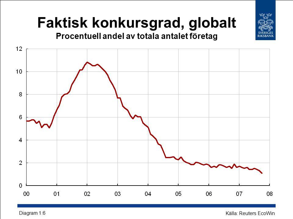 Faktisk konkursgrad, globalt Procentuell andel av totala antalet företag Källa: Reuters EcoWin Diagram 1:6