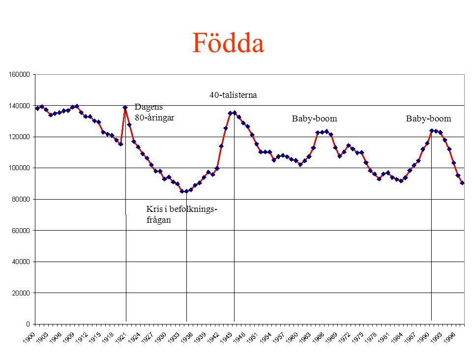 Födda Kris i befolknings- frågan Dagens 80-åringar 40-talisterna Baby-boom