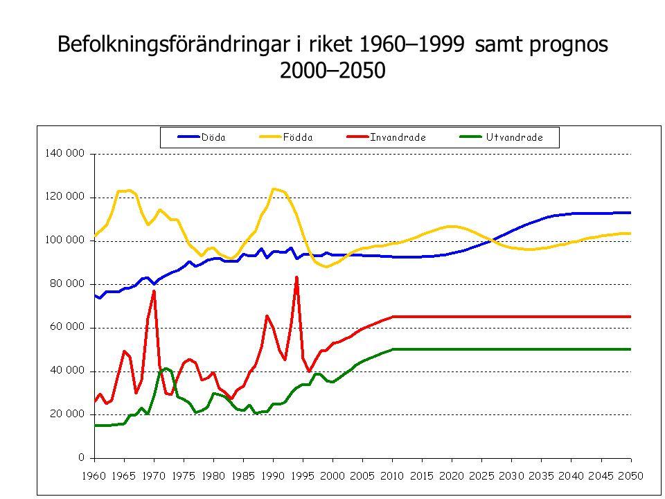 Befolkningsförändringar i riket 1960–1999 samt prognos 2000–2050