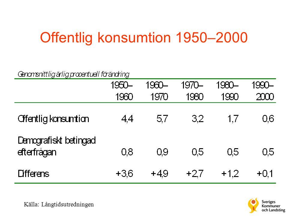Offentlig konsumtion 1950–2000 Källa: Långtidsutredningen
