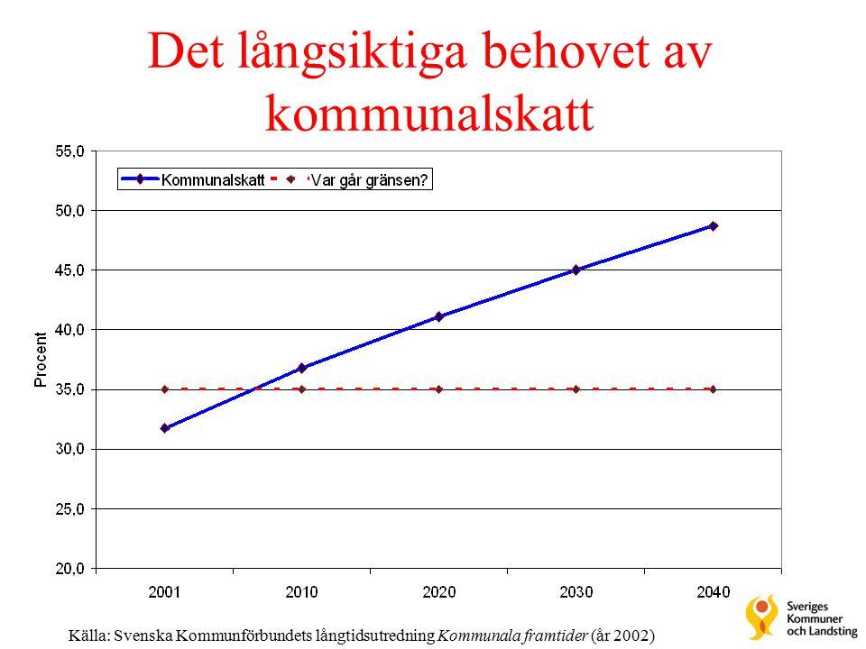 Det långsiktiga behovet av kommunalskatt Källa: Svenska Kommunförbundets långtidsutredning Kommunala framtider (år 2002)