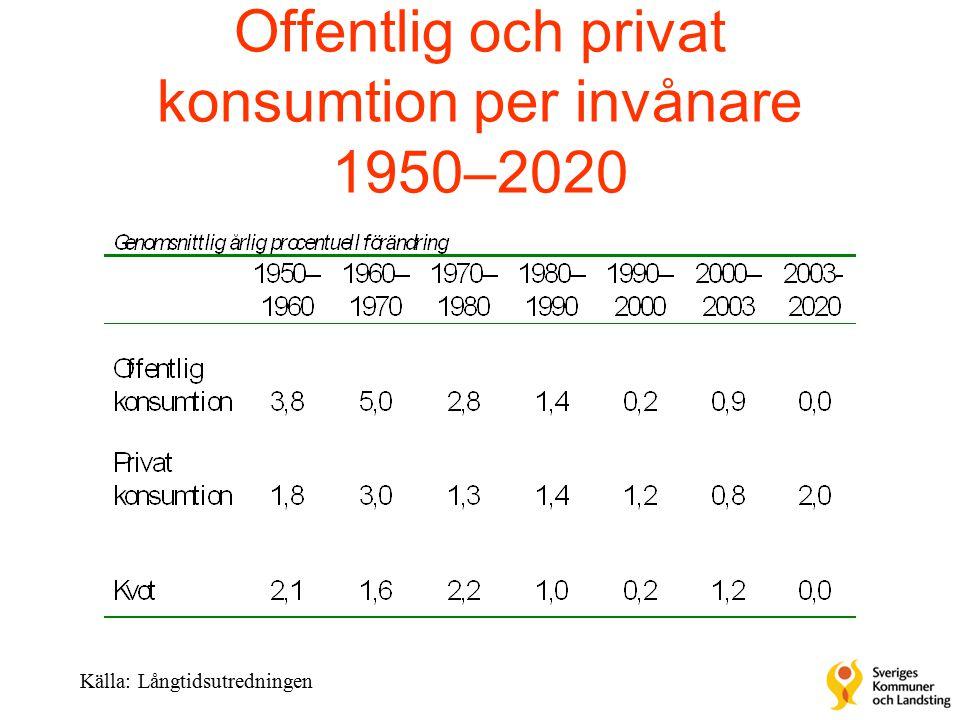 Offentlig och privat konsumtion per invånare 1950–2020 Källa: Långtidsutredningen