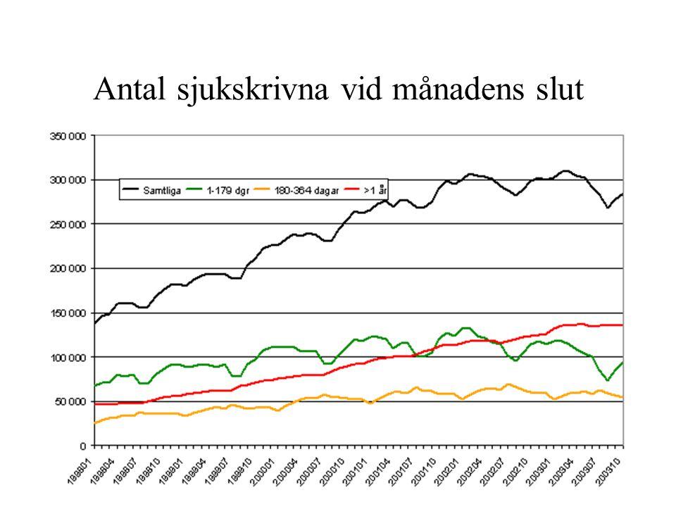 Antal sjukskrivna vid månadens slut