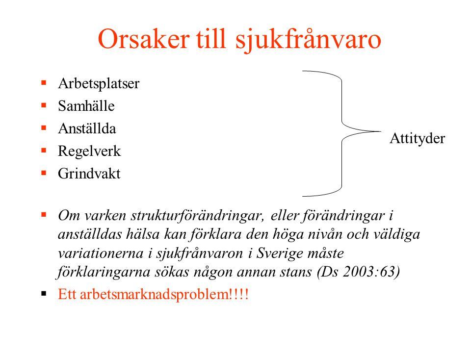 Orsaker till sjukfrånvaro  Arbetsplatser  Samhälle  Anställda  Regelverk  Grindvakt  Om varken strukturförändringar, eller förändringar i anställdas hälsa kan förklara den höga nivån och väldiga variationerna i sjukfrånvaron i Sverige måste förklaringarna sökas någon annan stans (Ds 2003:63)  Ett arbetsmarknadsproblem!!!.