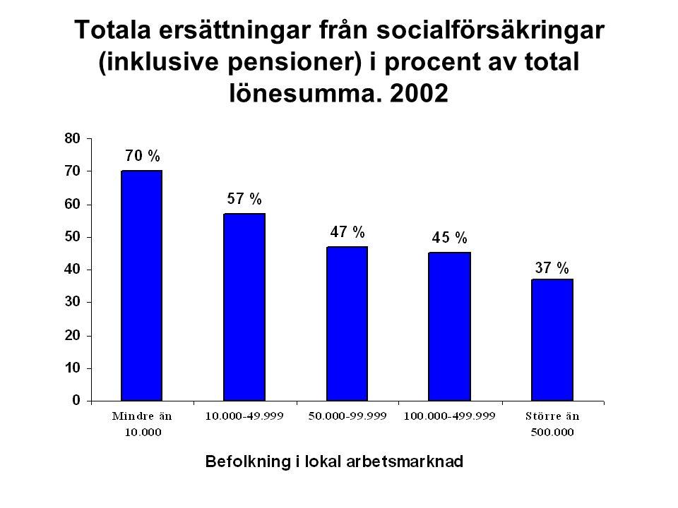 Totala ersättningar från socialförsäkringar (inklusive pensioner) i procent av total lönesumma.