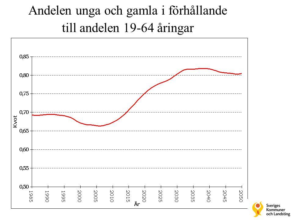 Arbetslösa, förtidspensionärer och sjukpenningmottagare 1993-2002 (Båda könen.