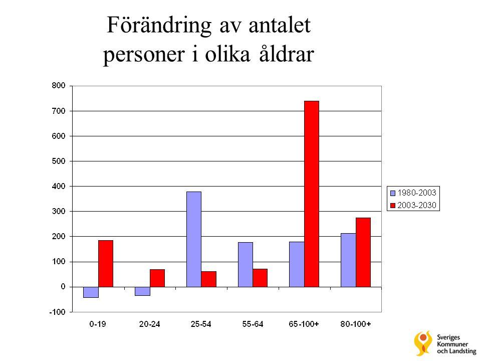 Förändring av antalet personer i olika åldrar