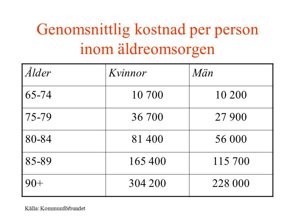 Genomsnittlig kostnad per person inom äldreomsorgen ÅlderKvinnorMän 65-7410 70010 200 75-7936 70027 900 80-8481 40056 000 85-89165 400115 700 90+304 200228 000 Källa: Kommunförbundet