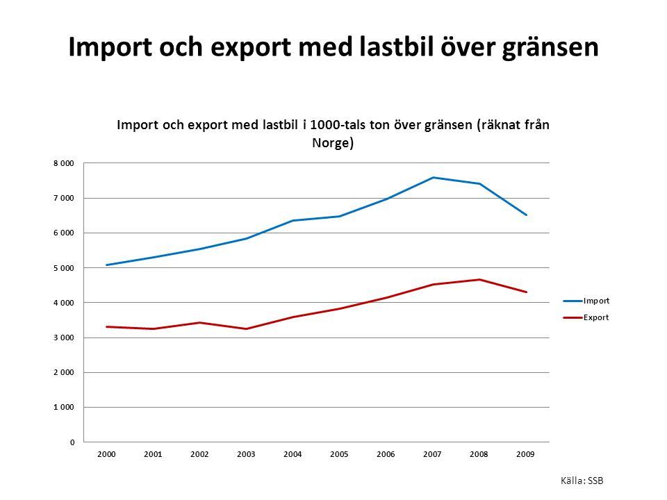 Import och export med lastbil över gränsen Källa: SSB