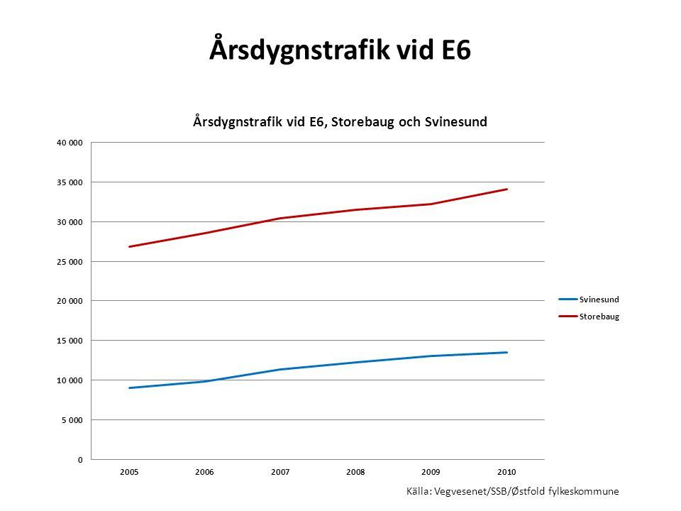 Årsdygnstrafik vid E6 Källa: Vegvesenet/SSB/Østfold fylkeskommune