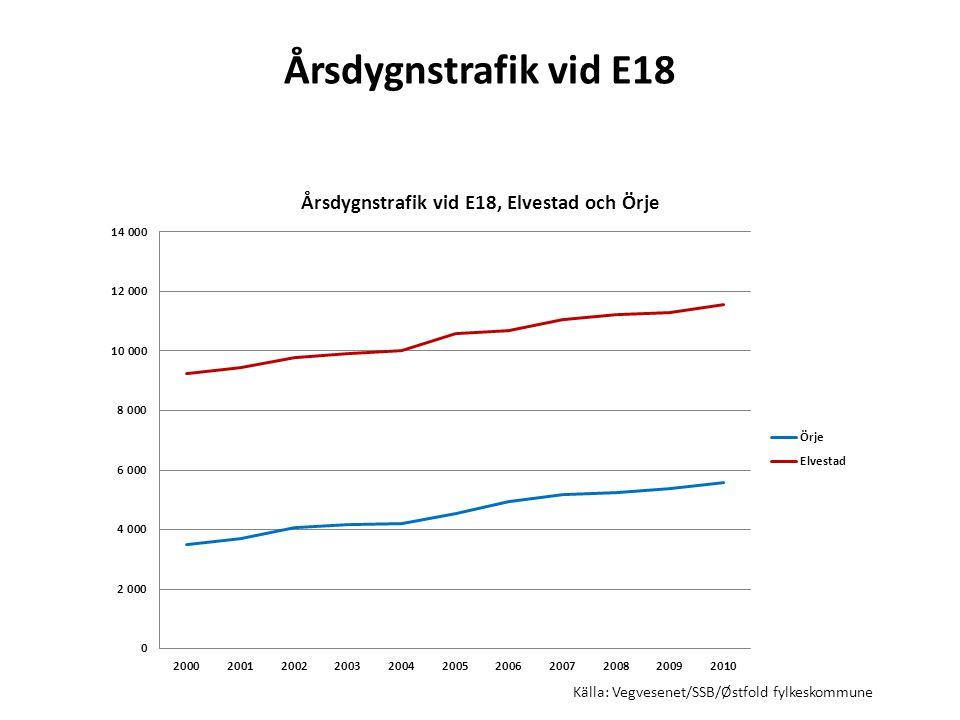 Årsdygnstrafik vid E18 Källa: Vegvesenet/SSB/Østfold fylkeskommune