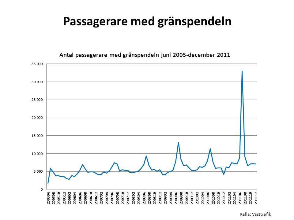 Passagerare med gränspendeln Källa: Västtrafik