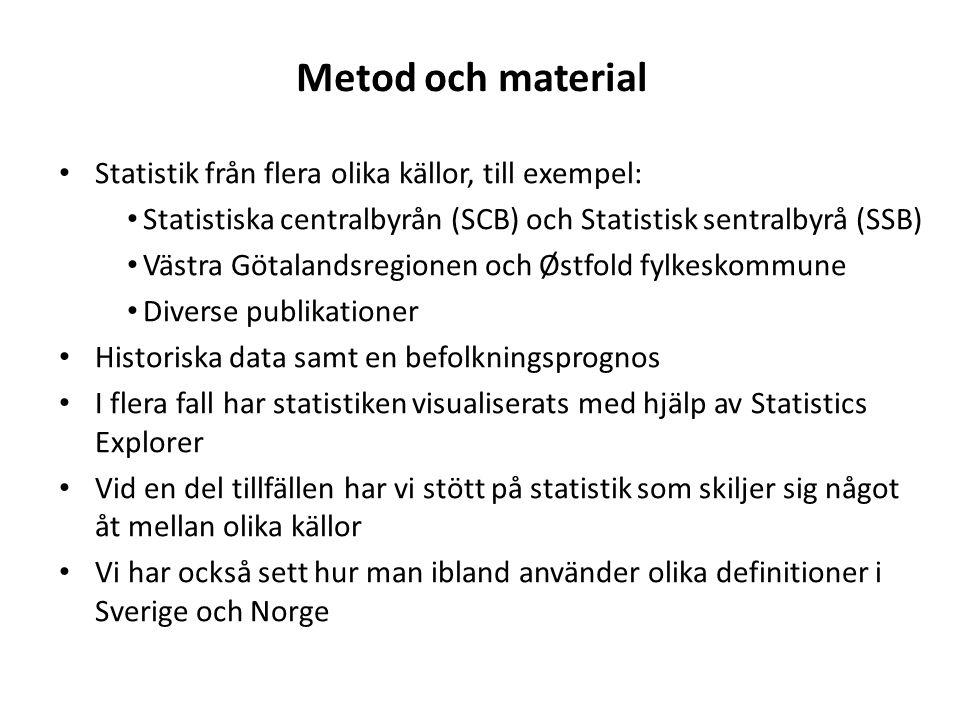 Metod och material Statistik från flera olika källor, till exempel: Statistiska centralbyrån (SCB) och Statistisk sentralbyrå (SSB) Västra Götalandsregionen och Østfold fylkeskommune Diverse publikationer Historiska data samt en befolkningsprognos I flera fall har statistiken visualiserats med hjälp av Statistics Explorer Vid en del tillfällen har vi stött på statistik som skiljer sig något åt mellan olika källor Vi har också sett hur man ibland använder olika definitioner i Sverige och Norge