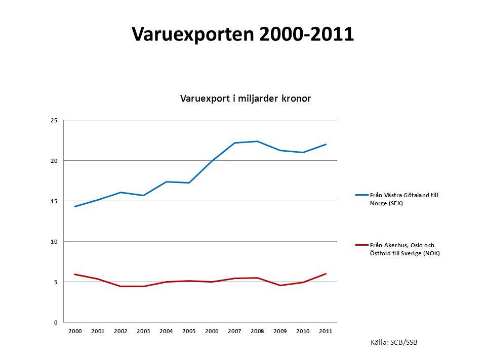 Varuexporten 2000-2011 Källa: SCB/SSB