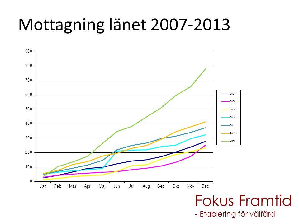 Mottagning länet 2007-2013 Fokus Framtid - Etablering för välfärd