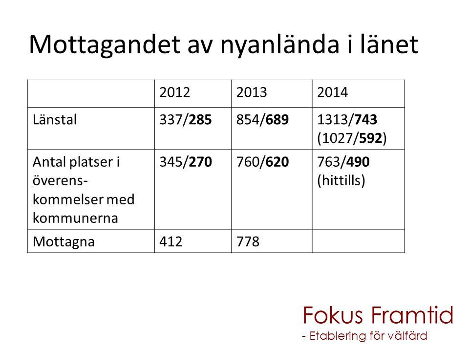 Mottagandet av nyanlända i länet 201220132014 Länstal337/285854/6891313/743 (1027/592) Antal platser i överens- kommelser med kommunerna 345/270760/62