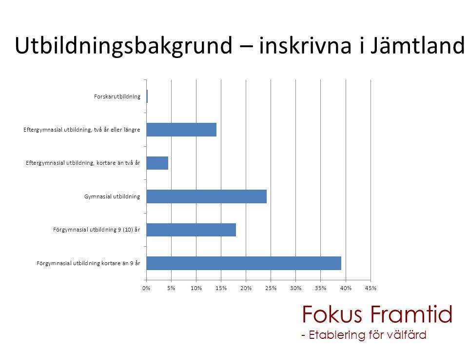 Utbildningsbakgrund – inskrivna i Jämtland Fokus Framtid - Etablering för välfärd