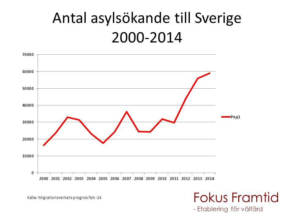 Antal asylsökande till Sverige 2000-2014 Källa: Migrationsverkets prognos feb -14 Fokus Framtid - Etablering för välfärd