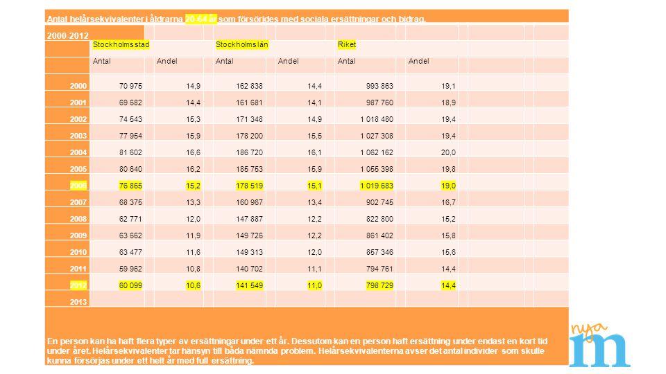 Antal helårsekvivalenter i åldrarna 20-64 år som försörjdes med sociala ersättningar och bidrag, 2000-2012 Stockholms stadStockholms länRiket Antal An