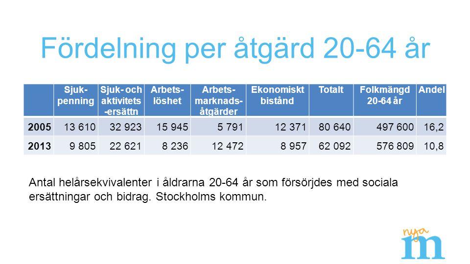 Fördelning per åtgärd 20-64 år Sjuk- penning Sjuk- och aktivitets -ersättn Arbets- löshet Arbets- marknads- åtgärder Ekonomiskt bistånd TotaltFolkmäng
