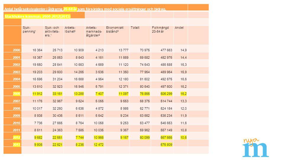 Antal helårsekvivalenter i åldrarna 20-64 år som försörjdes med sociala ersättningar och bidrag, Stockholms kommun, 2000-2012(2013) Sjuk- penning 1 Sj