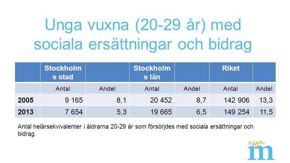 Unga vuxna (20-29 år) med sociala ersättningar och bidrag Stockholm s stad Stockholm s län Riket AntalAndelAntalAndelAntalAndel 20059 1658,120 4528,7142 90613,3 20137 6545,319 6656,5149 25411,5 Antal helårsekvivalenter i åldrarna 20-29 år som försörjdes med sociala ersättningar och bidrag.
