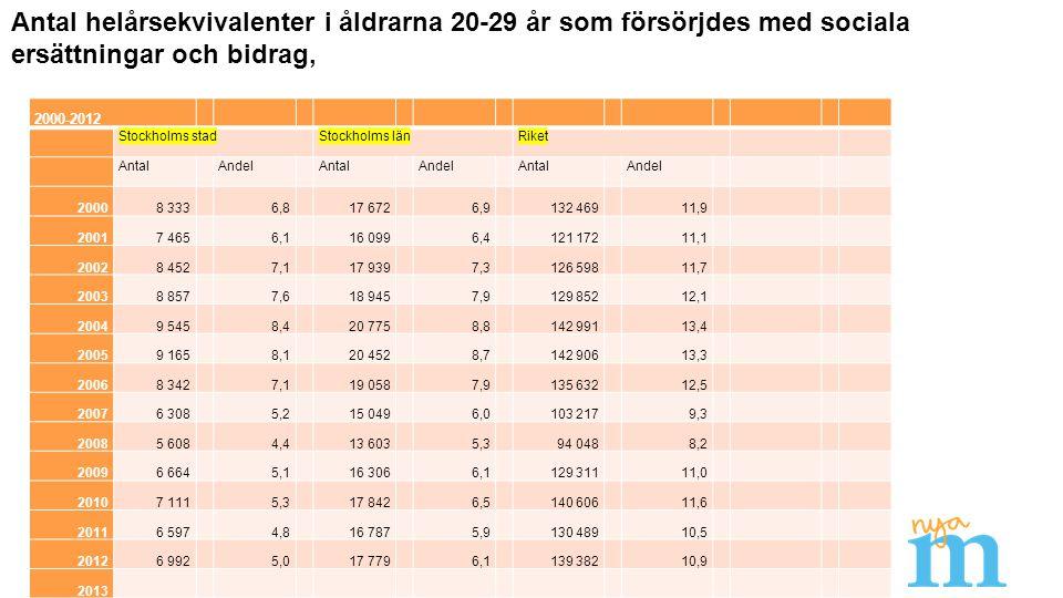 2000-2012 Stockholms stadStockholms länRiket Antal Andel Antal Andel Antal Andel 20008 3336,817 6726,9132 46911,9 20017 4656,116 0996,4121 17211,1 200