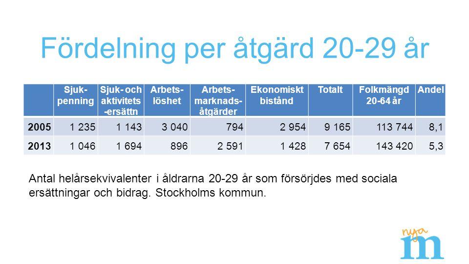 Fördelning per åtgärd 20-29 år Sjuk- penning Sjuk- och aktivitets -ersättn Arbets- löshet Arbets- marknads- åtgärder Ekonomiskt bistånd TotaltFolkmängd 20-64 år Andel 20051 2351 1433 0407942 9549 165113 7448,1 20131 0461 6948962 591 1 4287 654143 4205,3 Antal helårsekvivalenter i åldrarna 20-29 år som försörjdes med sociala ersättningar och bidrag.