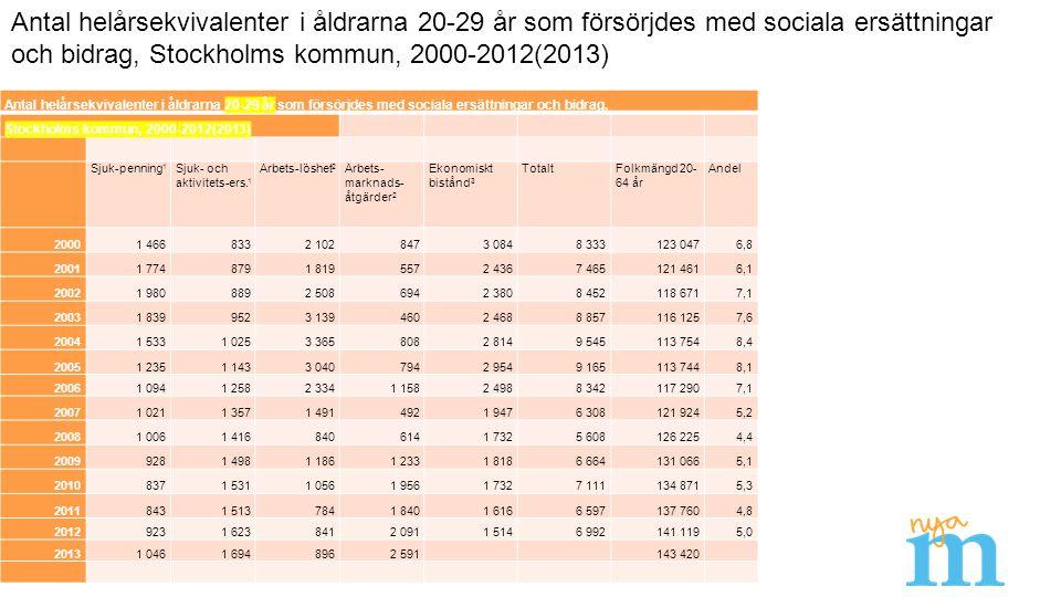 Antal helårsekvivalenter i åldrarna 20-29 år som försörjdes med sociala ersättningar och bidrag, Stockholms kommun, 2000-2012(2013) Sjuk-penning 1 Sjuk- och aktivitets-ers.