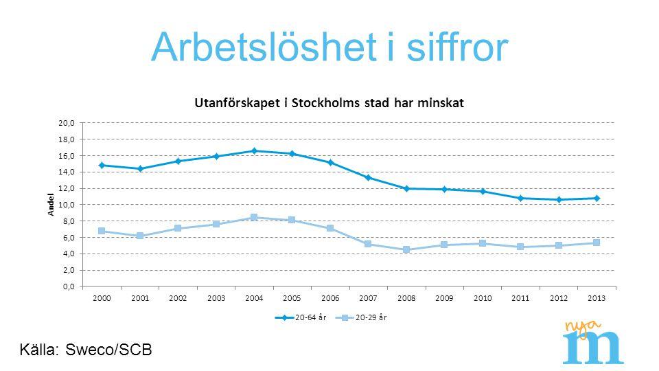 Arbetslöshet i siffror Källa: Sweco/SCB