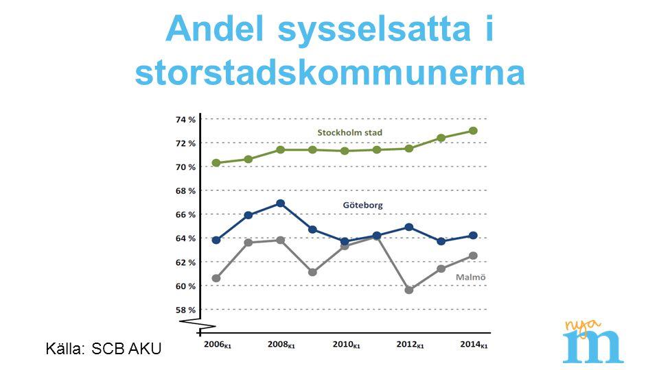 Andel sysselsatta i storstadskommunerna Källa: SCB AKU