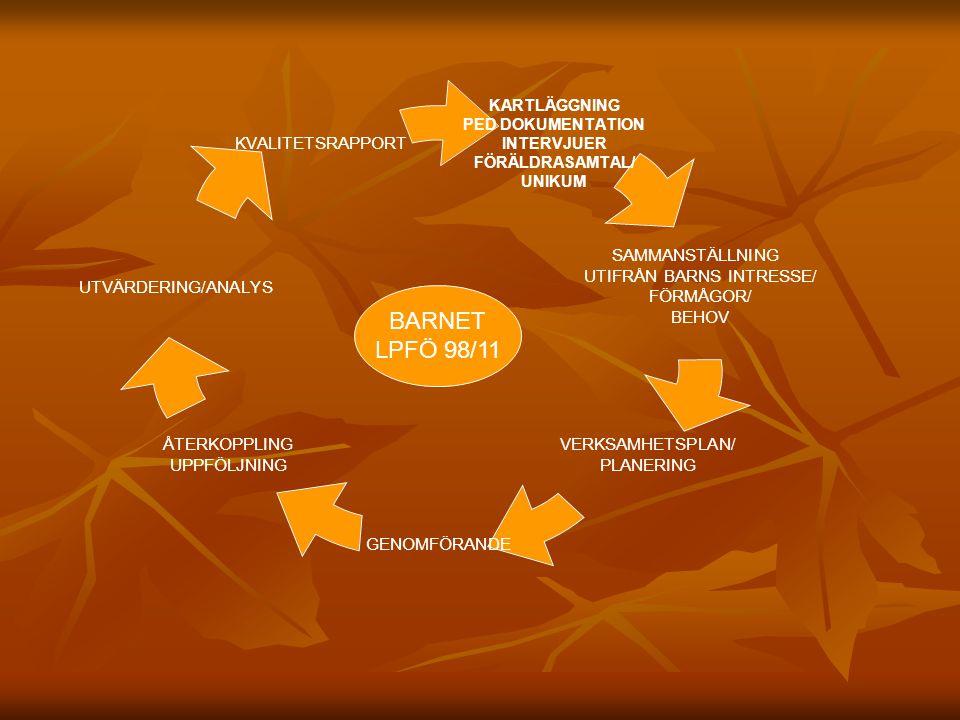 PEDAGOGISK DOKUMENTATION DOKUMENTERA VERKSAMHETEN- BILDER, FILM, LOGGBOK, ANTECKNINGAR DOKUMENTERA VERKSAMHETEN- BILDER, FILM, LOGGBOK, ANTECKNINGAR UTGÅ FRÅN Lpfö 98/11 UTGÅ FRÅN Lpfö 98/11 ÅTERKOPPLA TILL BARN, PERSONAL ÅTERKOPPLA TILL BARN, PERSONAL OCH FÖRÄLDRAR( SAMMA BILDER) SE UR OLIKA PERSPEKTIV( MA, SPRÅK,SAMSPEL MM) SE UR OLIKA PERSPEKTIV( MA, SPRÅK,SAMSPEL MM) DOKUMENTATION FÖR ENSKILDA BARN- VISA VILKEN VERKSAMHET SOM BEDRIVITS, BARNETS LÄRANDE(SAMMA BILDER TILL ALLA) DOKUMENTATION FÖR ENSKILDA BARN- VISA VILKEN VERKSAMHET SOM BEDRIVITS, BARNETS LÄRANDE(SAMMA BILDER TILL ALLA)
