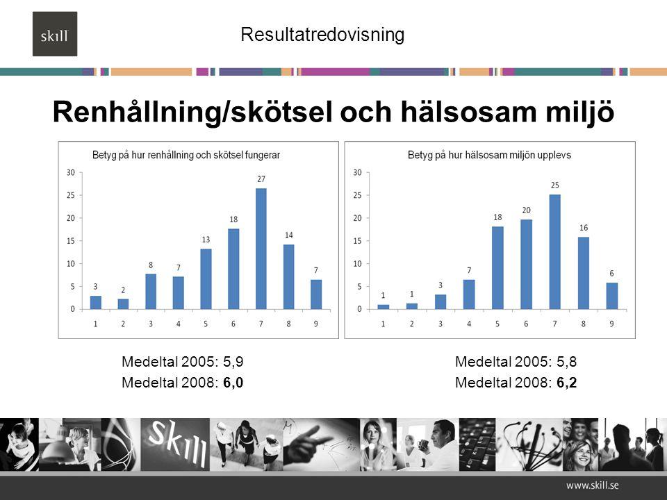 Renhållning/skötsel och hälsosam miljö Medeltal 2005: 5,9 Medeltal 2005: 5,8 Medeltal 2008: 6,0Medeltal 2008: 6,2 Resultatredovisning