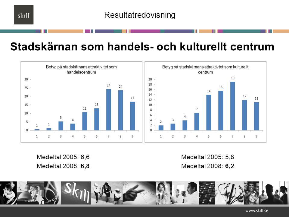 Stadskärnan som handels- och kulturellt centrum Medeltal 2005: 6,6Medeltal 2005: 5,8 Medeltal 2008: 6,8Medeltal 2008: 6,2 Resultatredovisning