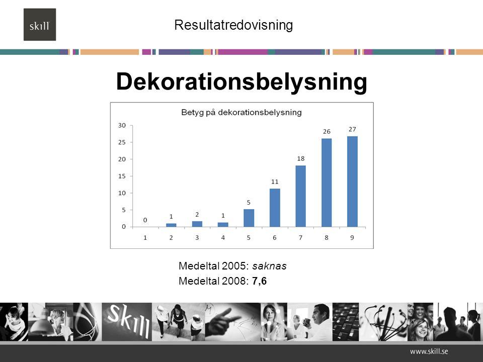 Dekorationsbelysning Medeltal 2005: saknas Medeltal 2008: 7,6 Resultatredovisning