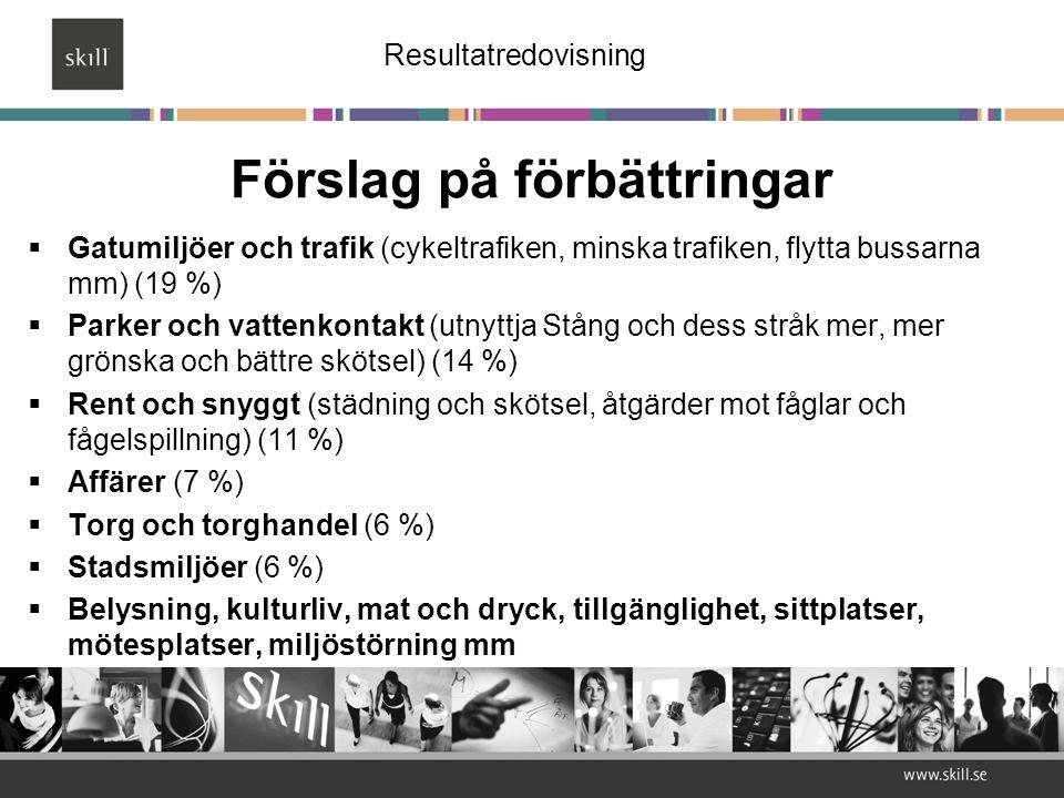 Förslag på förbättringar  Gatumiljöer och trafik (cykeltrafiken, minska trafiken, flytta bussarna mm) (19 %)  Parker och vattenkontakt (utnyttja Stång och dess stråk mer, mer grönska och bättre skötsel) (14 %)  Rent och snyggt (städning och skötsel, åtgärder mot fåglar och fågelspillning) (11 %)  Affärer (7 %)  Torg och torghandel (6 %)  Stadsmiljöer (6 %)  Belysning, kulturliv, mat och dryck, tillgänglighet, sittplatser, mötesplatser, miljöstörning mm Resultatredovisning