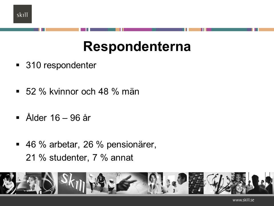 Respondenterna  310 respondenter  52 % kvinnor och 48 % män  Ålder 16 – 96 år  46 % arbetar, 26 % pensionärer, 21 % studenter, 7 % annat