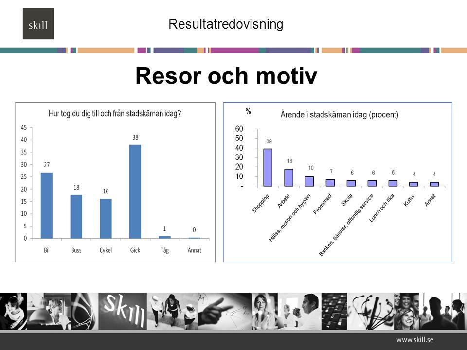 Tillgänglighet Medeltal 2005: 7,5 Medeltal 2008: 7,6 Resultatredovisning