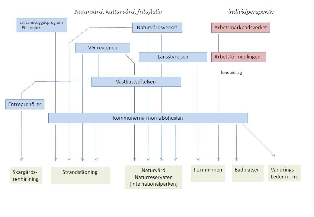 Naturvårdsverk, Lst, Regionen Kommuner m.fl.