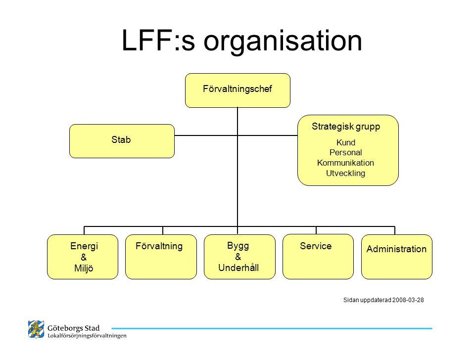 LFF:s organisation Förvaltningschef Strategisk grupp Kund Personal Kommunikation Utveckling Energi & Miljö Förvaltning Bygg & Underhåll Service Stab S
