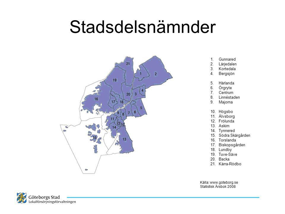Stadsdelsnämnder Källa: www.goteborg.se Statistisk Årsbok 2008 1.Gunnared 2.Lärjedalen 3.Kortedala 4.Bergsjön 5.Härlanda 6.Örgryte 7.Centrum 8.Linnést