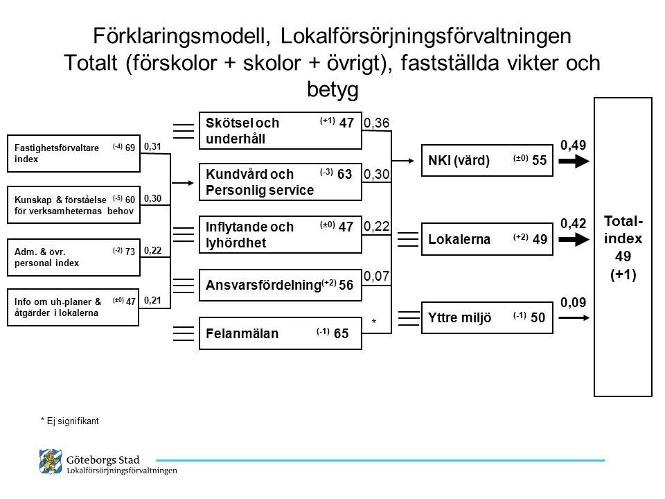 Förklaringsmodell, Lokalförsörjningsförvaltningen Totalt (förskolor + skolor + övrigt), fastställda vikter och betyg Total- index 49 (+1) NKI (värd) (
