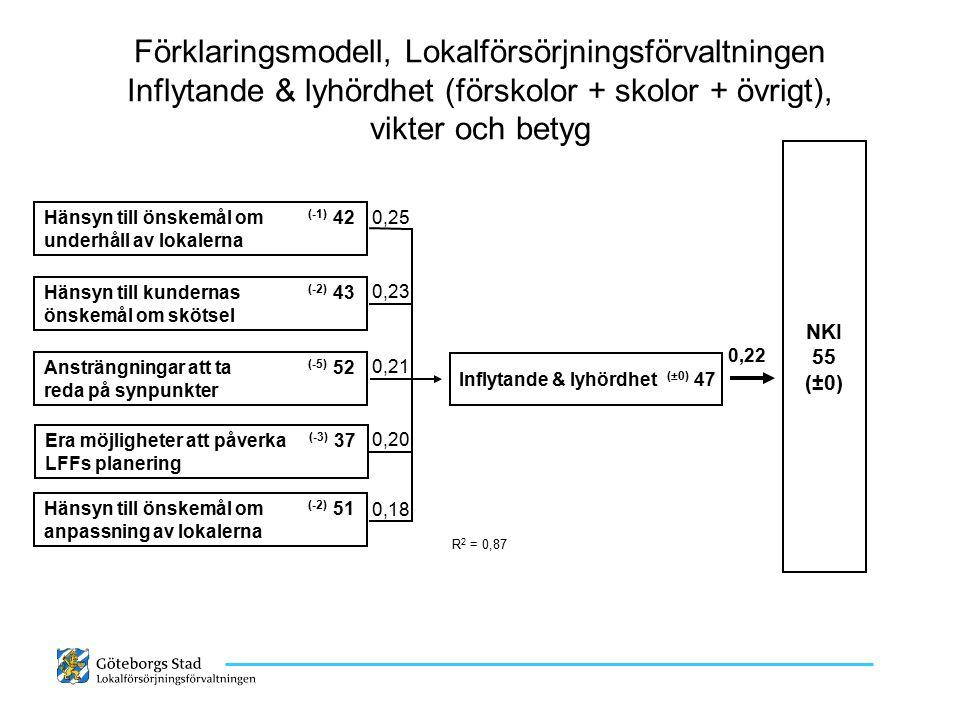 Förklaringsmodell, Lokalförsörjningsförvaltningen Inflytande & lyhördhet (förskolor + skolor + övrigt), vikter och betyg Inflytande & lyhördhet (±0) 4