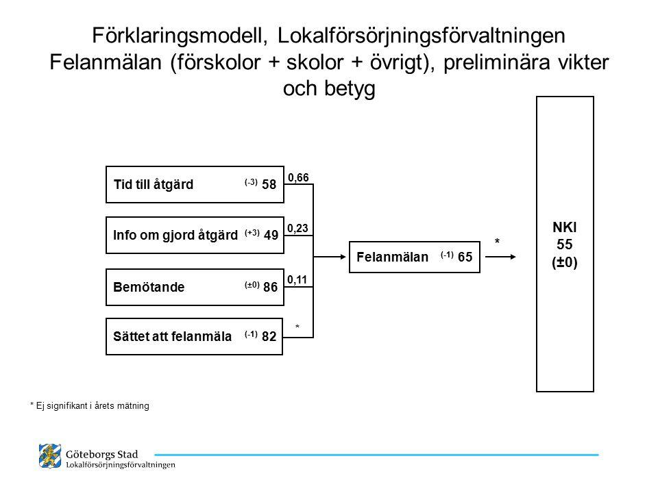 Förklaringsmodell, Lokalförsörjningsförvaltningen Felanmälan (förskolor + skolor + övrigt), preliminära vikter och betyg NKI 55 (±0) Felanmälan (-1) 6