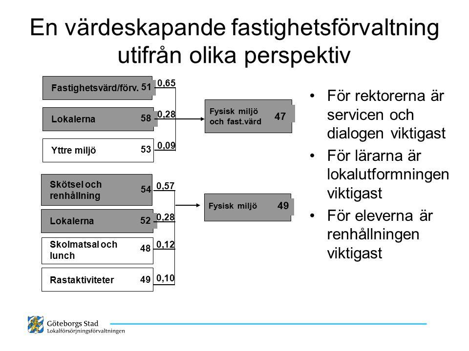 Inre miljö (underhåll & klimat) viktigare än utformning UI 66 Lokalerna 49 0,24 Lokalernas inre miljö 50 0,65 0,29 Lokalernas utformning 57 R 2 = 0,90