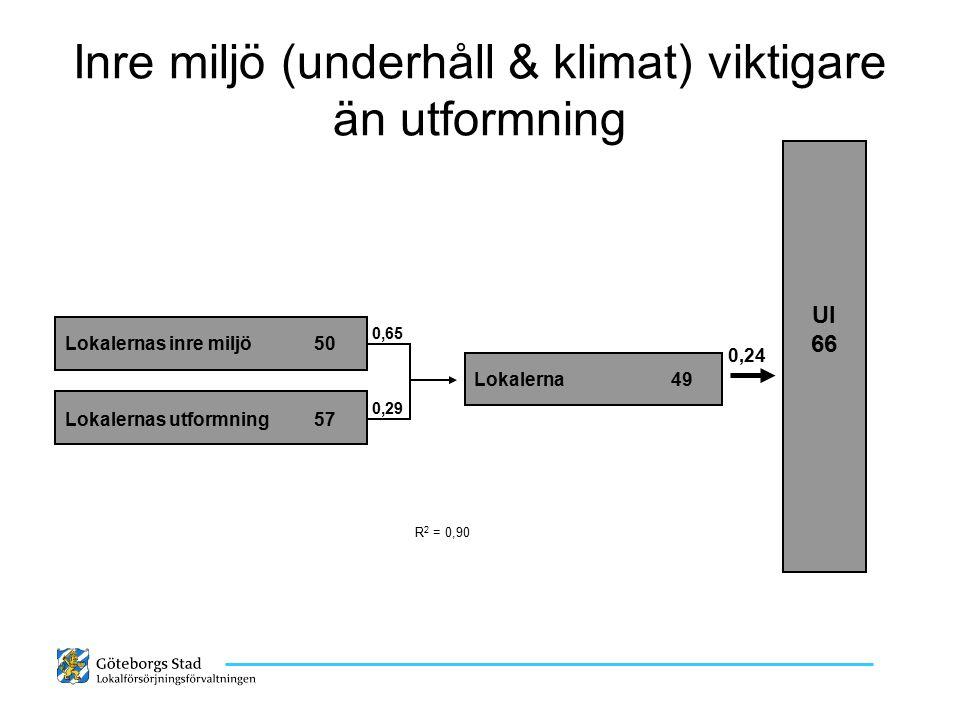 0,10 Förklaringsmodell, Lokalförsörjningsförvaltningen Lokalernas inre miljö (Förskolor), vikter och betyg Lokalerna 52 (+2) Lokalernas inre miljö (+2) 51 0,75 0,26 0,07 0,11 R 2 = 0,85 Hur värden underlättar ett (-1) 47 miljövänligt agerande Lokalernas trivsamhet ( ±0 ) 59 Lokalernas underhållskick (+1) 44 Trivsamhet i matsal (+3) 58 0,17 * 0,19 Arbetsmiljö index (±0) 50 Estetisk utformning (*) 53 Materialval i ytskikt (*) 50 * Hur lokalerna stimulerar (+1) 56 arbetet i skolan Inomhusklimat index (±0) 44