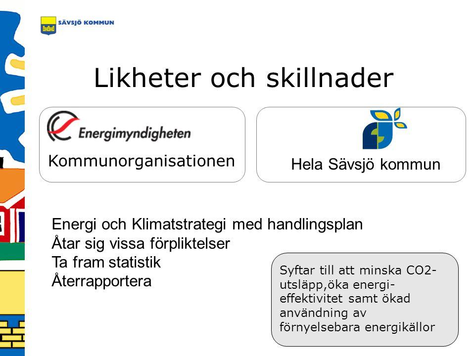 Likheter och skillnader Kommunorganisationen Hela Sävsjö kommun Energi och Klimatstrategi med handlingsplan Åtar sig vissa förpliktelser Ta fram stati